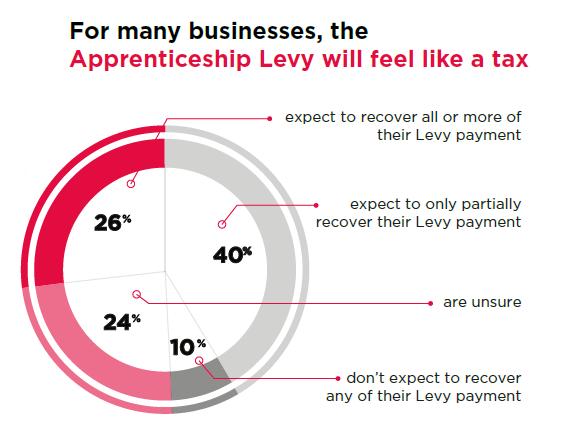 apprenticheship-levy-infographic